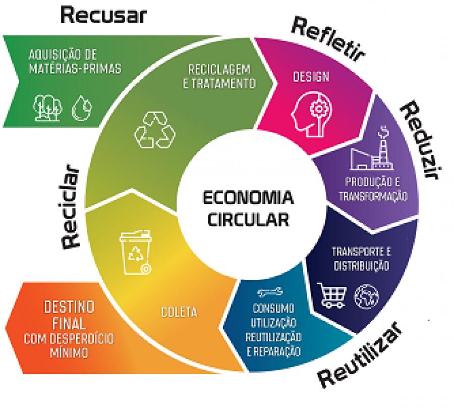ECONOMIA CIRCULAR vs ECONOMIA LINEAR